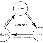 Wat is CRM of Customer relationship management