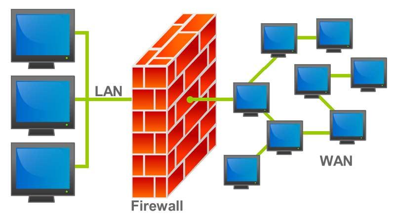 Wat is een firewall